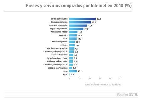 España llega a los 11 millones de compradores en Internet