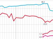 Gallardón bajan estrepitosamente escuestas popularidad