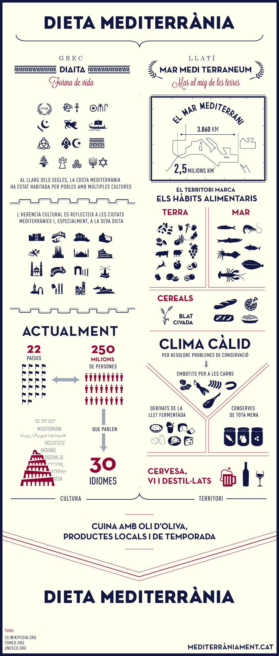 La dieta mediterránea en una infografía