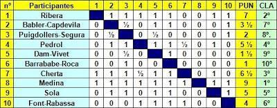 Clasificacion del Torneo Regional de Ajedrez de Vic 1940