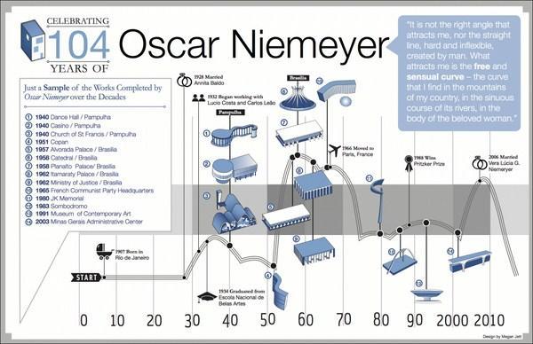 Infograf as arquitectura paperblog for Infografia arquitectura