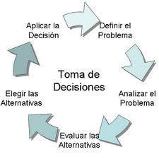 La toma de decisiones (1): Conceptos básicos