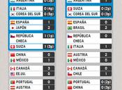 selección española alevín entre ocho primeras mundo: (videos todos partidos)