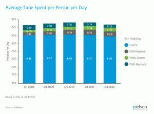 The Cross-Platform Report: How and Where Content is Watched | Nielsen Wire