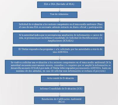 ¿Cómo se protege el medio ambiente en Chile?