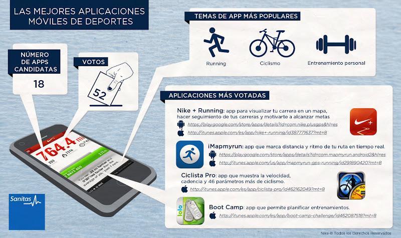 Todo Lo Mejor De Deportes: Las Mejores Apps Sobre Deporte