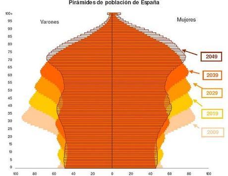 Demografía: el caso español