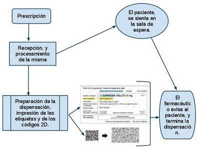 RD 8/2010 de recortes, farmacéuticos en unidosis.