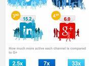 Google+ pueblo fantasma?