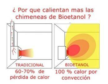 Chimeneas de bioetanol potencia calor fica y consumo - Calientan las chimeneas de bioetanol ...