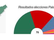 Subvenciones electorales Euskadi 2012