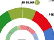 Elecciones Euskadi Galicia