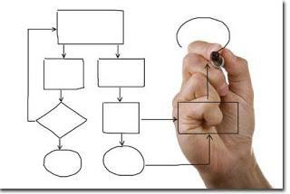 Planificar versus Programar