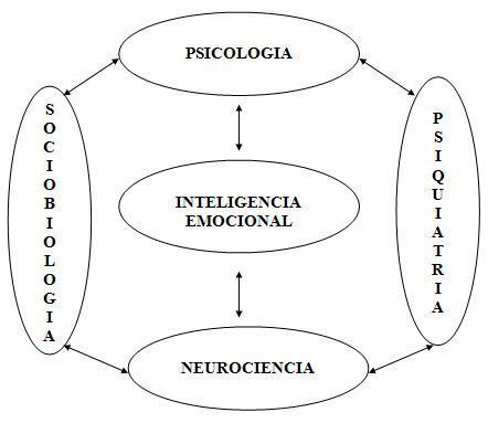 Inteligencia emocional y organizaciones emocionalmente inteligentes
