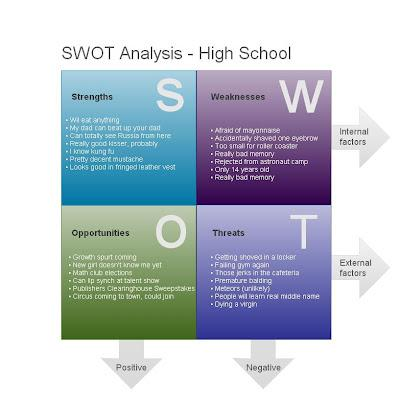 pricewaterhouse coopers swot analysis
