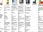 Comparando Smartphones: Nexus iPhone Galaxy III, Nokia Lumia