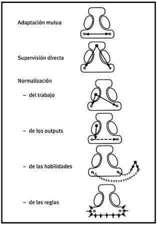 Técnicas de organización y coordinación en la empresa