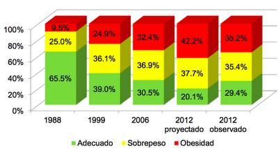 Diabetes, hipertensión y obesidad en México. Datos del 2012.