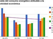 Corrección cálculos consumo eléctrico huelga general