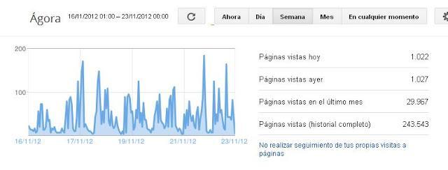 Una media de casi mil páginas vistas al día en el último mes