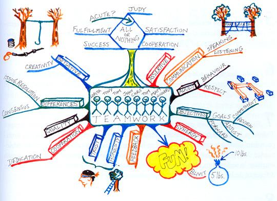 Trabajo y planificación. Mapas Mentales ¿Sabes utilizar tu