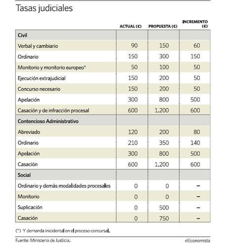 tasas judiciales, aumento tasa judicial, real decreto 10 2012, justicia mas cara