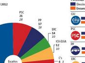 Elecciones catalanas 2012: voto radicaliza