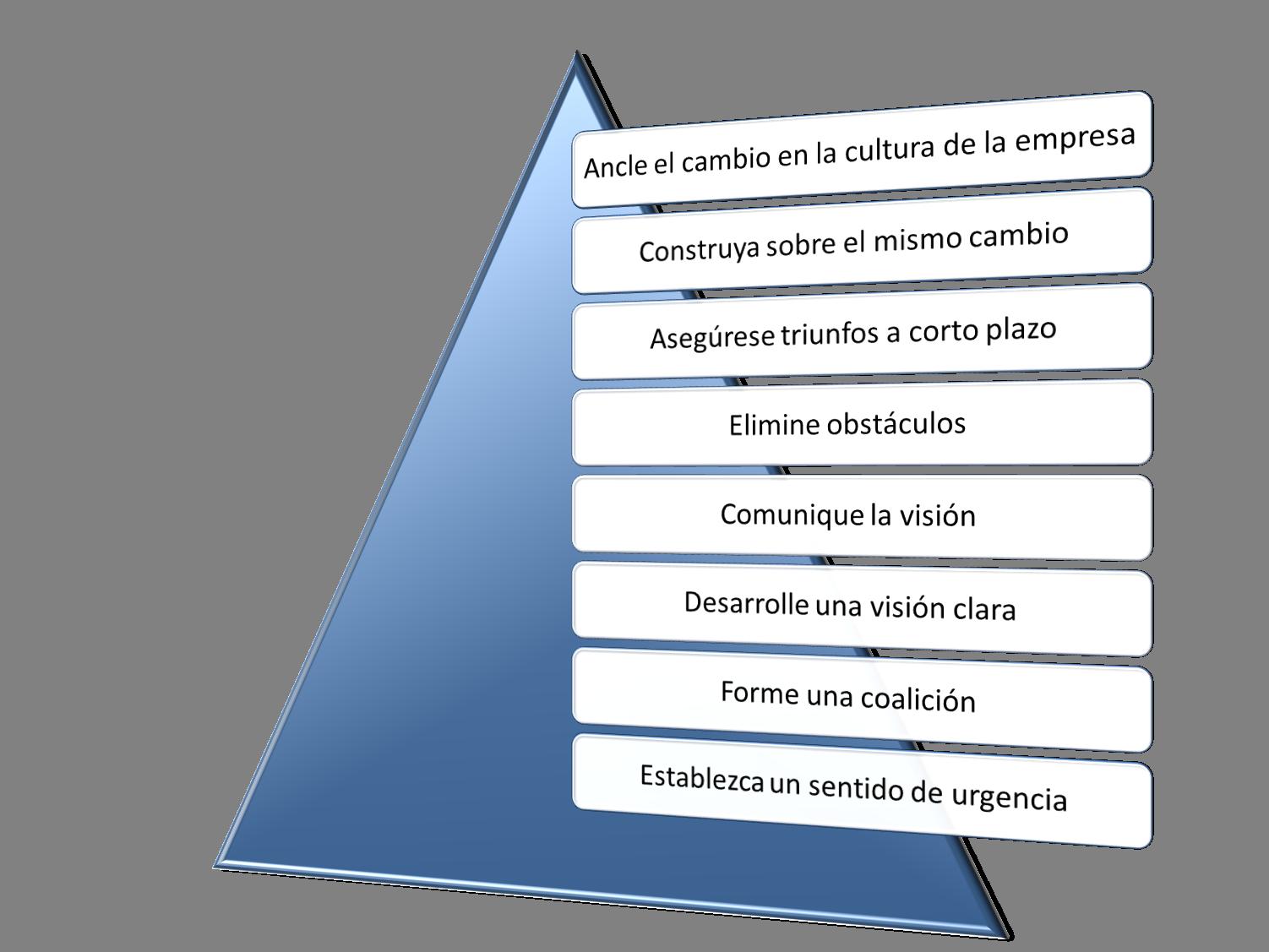 Modelo de Kotter de gestión del cambio en 8 pasos - Paperblog