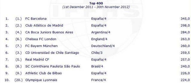 Todo Lo Mejor De Deportes: Los Mejores Clubs Del Mundo En 2012 Según El Iffhs