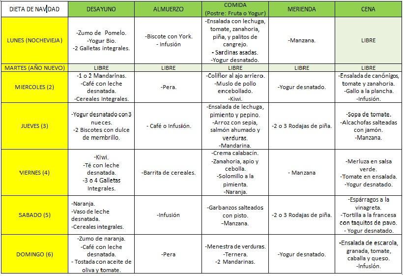 Dietas estrictas para bajar de peso rapido dietas de nutricion y alimentos - Dieta para bajar de peso en un mes ...