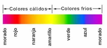 Hablemos de tonos c lidos y fr os mi teor a paperblog - Cuales son los colores calidos y frios ...