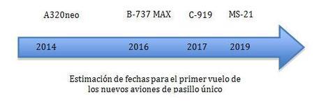 Estimación de fechas para el primer vuelo de nuevos aviones de pasillo único