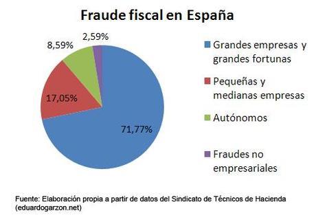El colapso económico español (6). ¿Rescatar al país?