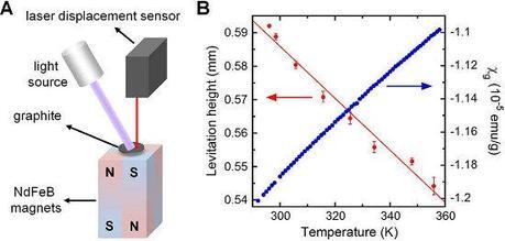 A)  Disposición experimental del equipo de medida. B) Relación entre la altura de levitación y la susceptibilidad magnética con la temperatura.