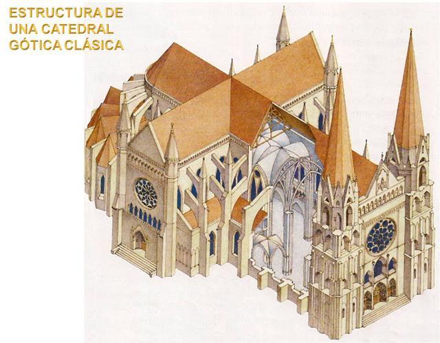 Arquitectura g tica paperblog for Arquitectura gotica partes