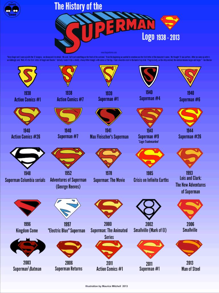 El logo de Superman ha cambiado hasta 25 veces en sus 75 años de ...