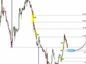 Estrategia análisis Banco Popular