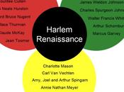 Aproximación arte Renacimiento Harlem
