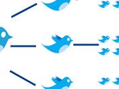 Como conseguir trafico cualificado Twitter