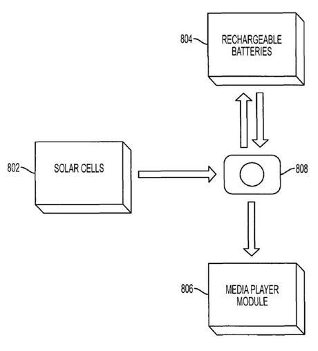 Apple patenta células solares para sus futuros iphone.2