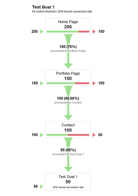 Guía de Conversión Web para Principiantes