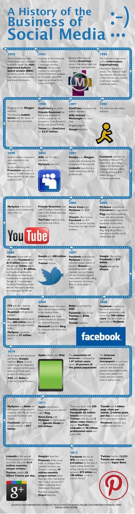 Comentario en La evolución histórica del negocio de los Social Media por maria