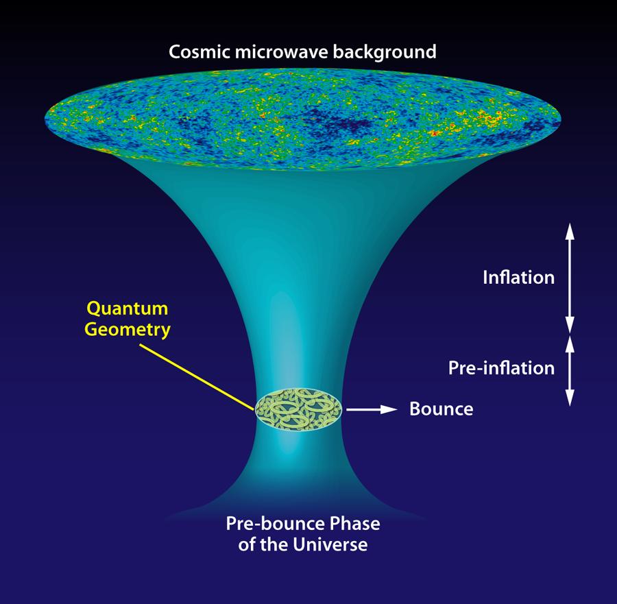 Resultado de imagen de La inflación del universo primitivo
