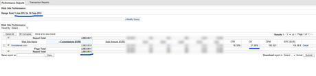 Ingresos online con Searchmetrics