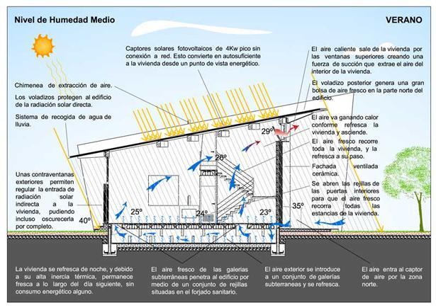 Luis de garrido arquitecto paperblog - Arquitectura bioclimatica ejemplos ...