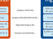 Español frente Ingles: Principales magnitudes