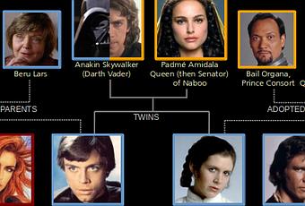 El rbol de familia de los skywalker paperblog for Arbol genealogico star wars