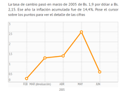 Venezuela: conozca cómo movido inflación después devaluaciones