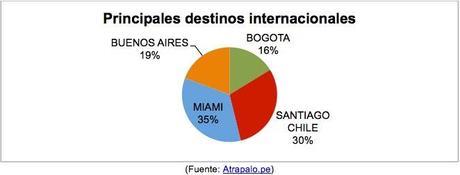 destinos-internacionales