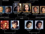 árbol genealógico Star Wars